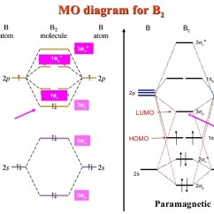 Molecular Orbital Energy Diagram For F2 Sankey Engine Theory Lecture