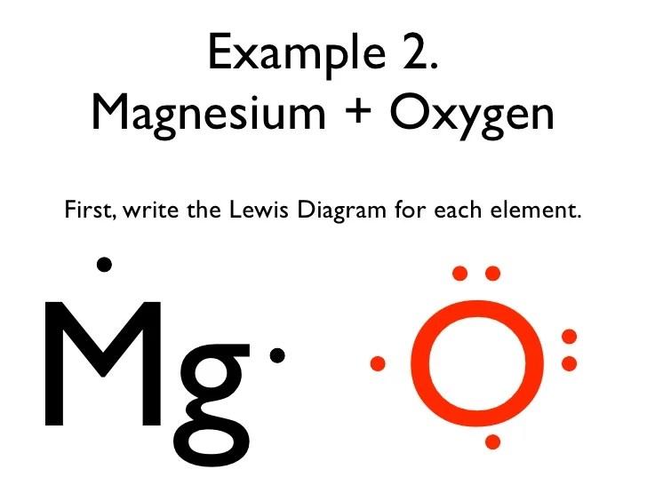 element lewis diagram