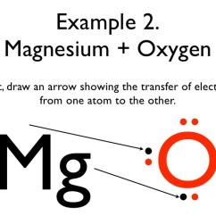 Electron Dot Diagram For Potassium Mvc Struts Architecture Bonding Basics