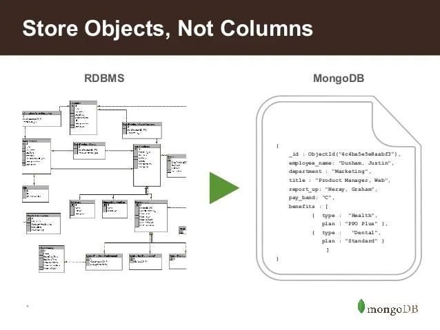 MongoDB API Talk @ HackPrinceton