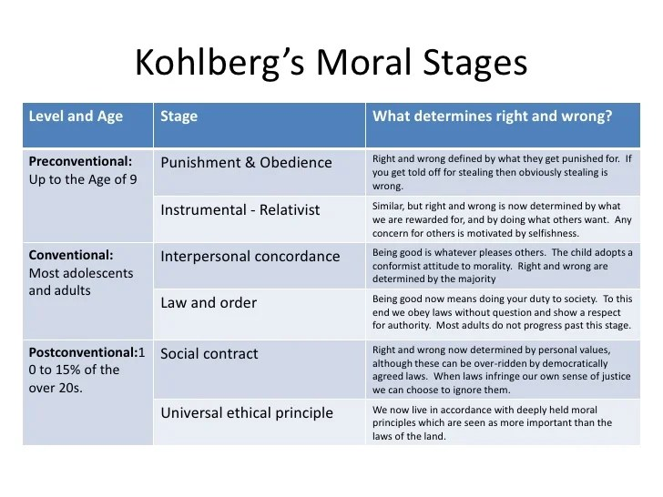 Kohlberg agreed with piaget s theory of moral development in principle