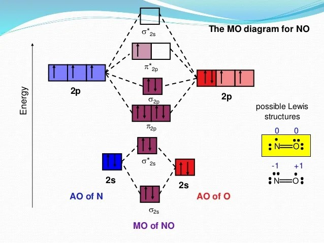 molecular orbital diagram of hf molecule gravity hot water system wiring introduction to mot hfenergy mo ao h 1 s 2px 2py f 2p