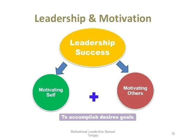 Motivational leadership edited