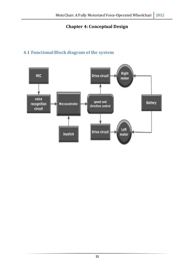 functional flowchart block diagram