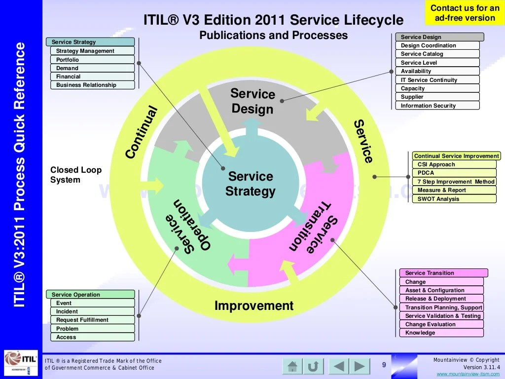 hight resolution of itil on flipboard