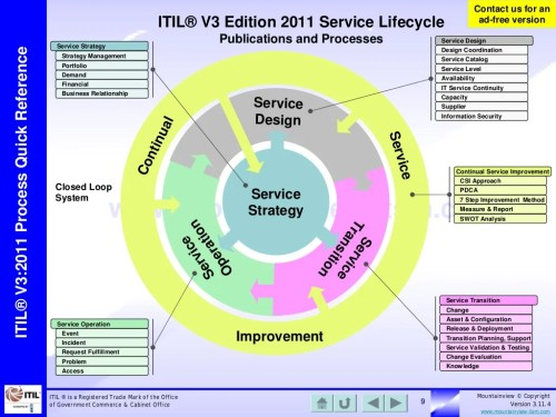 small resolution of itil on flipboard