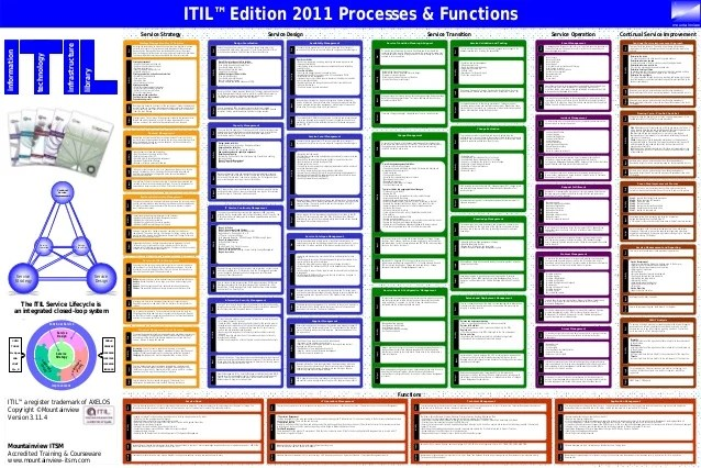 also mountainview itsm itil edition process and function poster rh slideshare