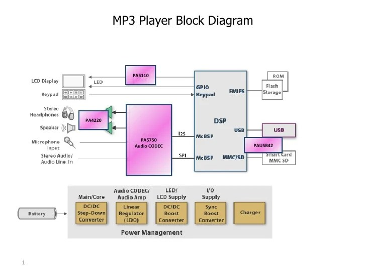 Mp3 player analog block diagram