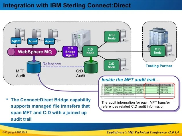 WebSphere MQ Managed File Transfer V8  Capitalware MQTC Conference