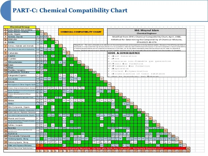 Chemical compatibility cynergy hazmat storage incompatible materials chart us army also list of synonyms and antonyms the word rh canacopegdl