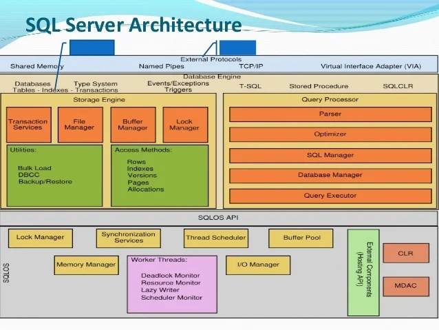 sql server architecture diagram with explanation 2007 jeep wrangler wiring ms