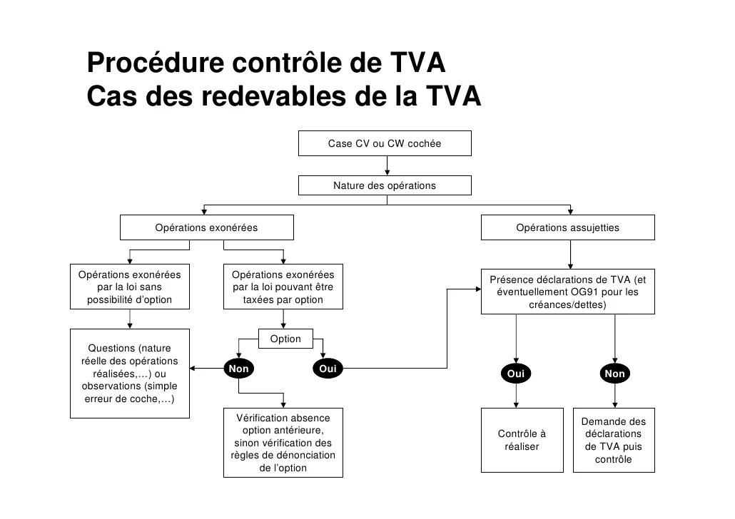 methodologie cv