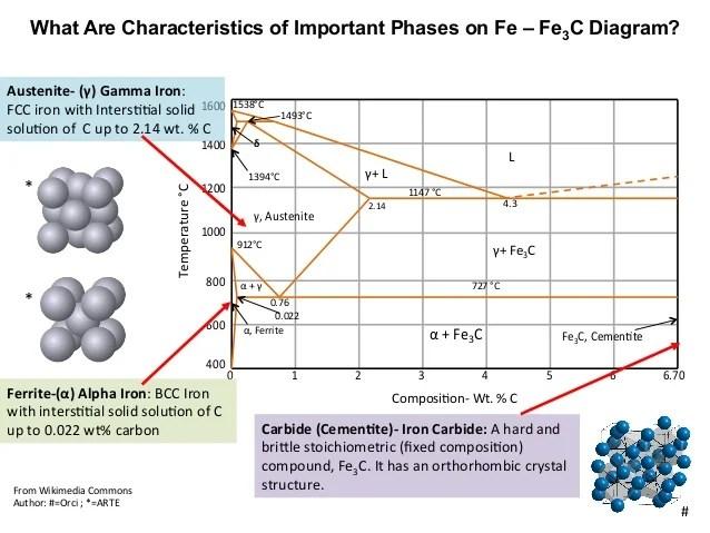 MSEASUSlides: Muddiest Point: Phase Diagrams III FeFe3C Phase Diagr…