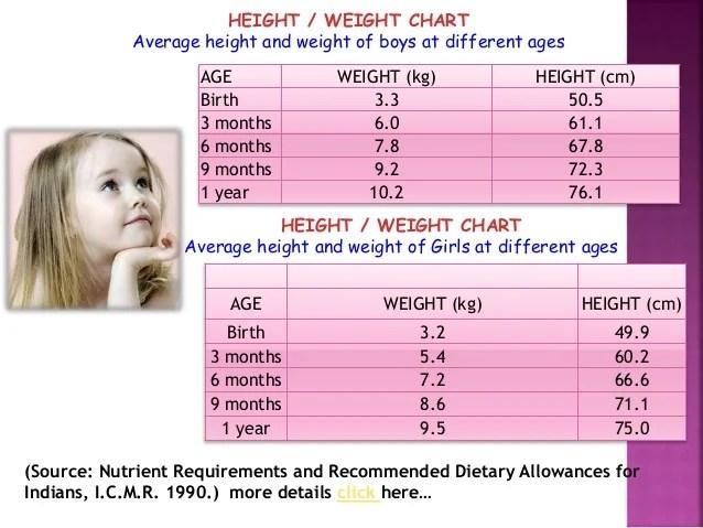 Premature Baby Weight Chart In Kg Homeschoolingforfree