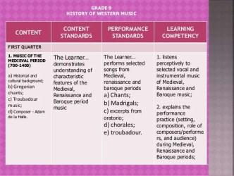 g9 q1 performance learning oratorio