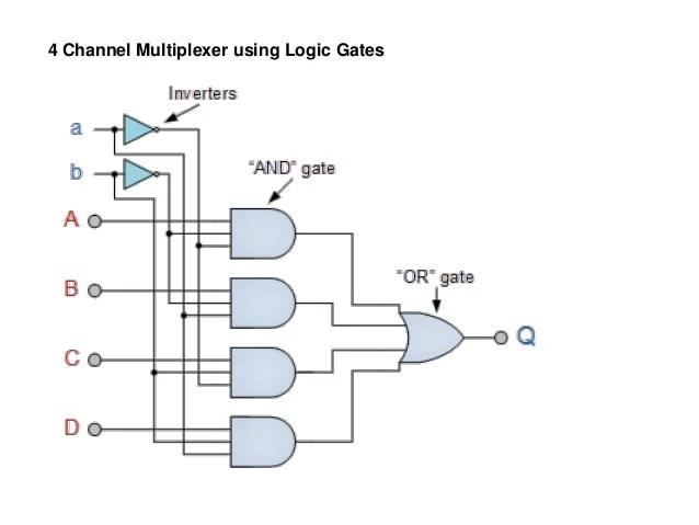 1 to 4 demultiplexer logic diagram