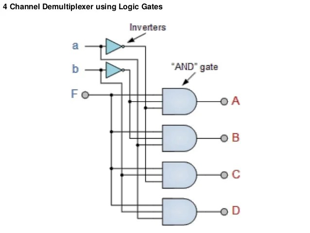 logic diagram of 8 to 1 line multiplexer coleman heat pump wiring schematic computer organization -multiplexer,demultiplexer, encoder