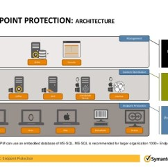 Symantec Endpoint Protection Architecture Diagram Cloud Computing With Explanation Technology Overview Sep Windows Linux Mac Embedded Sepm