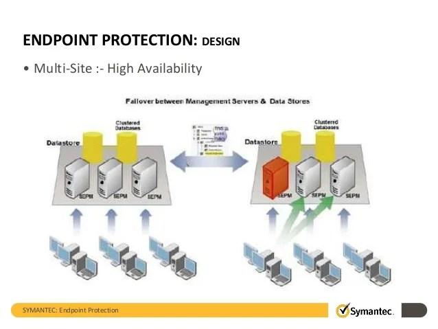 symantec endpoint protection architecture diagram installing nest low voltage technology overview sep