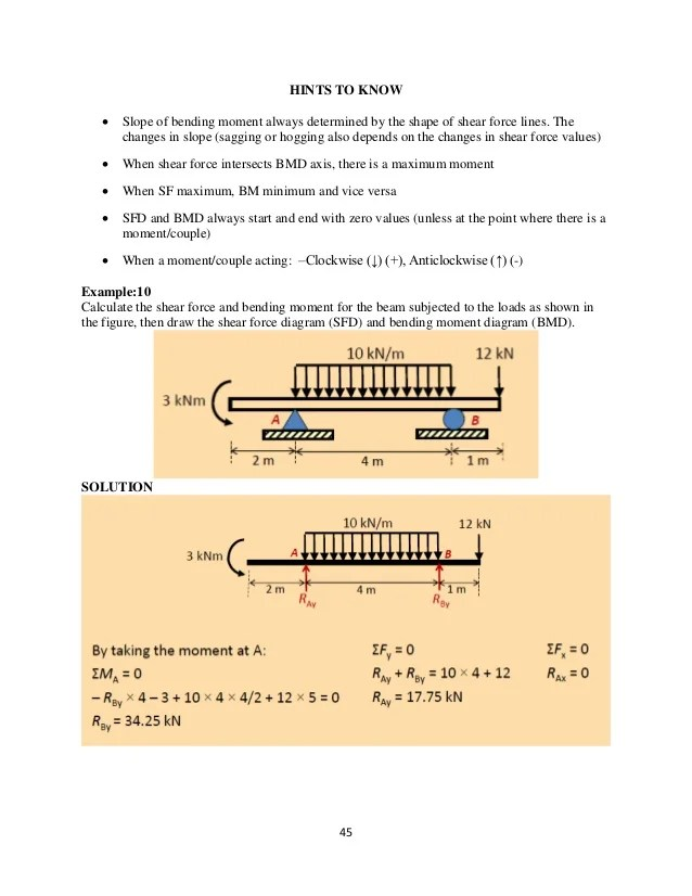 Charl39s Way Shear Force And Bending Moment Diagrams