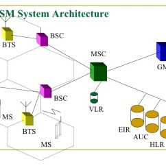 3g Network Architecture Diagram 50 Amp Rv Plug Wiring Views Gprs Is On Gsm Standard Blog My Pptintroduction To
