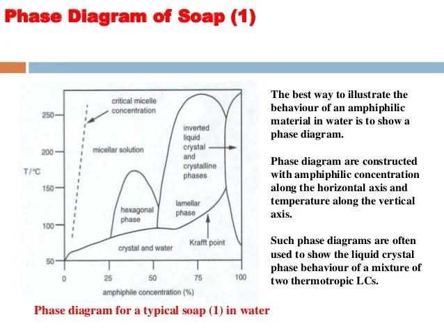 Incredible Sds Phase Diagram Online Wiring Diagram Wiring Digital Resources Arguphilshebarightsorg