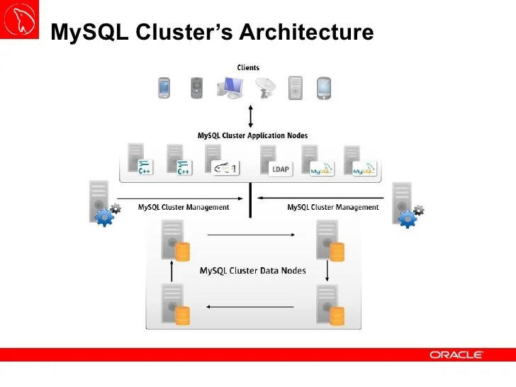 MySQL Cluster Basics