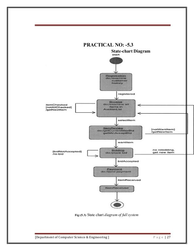 process flow diagram online shopping