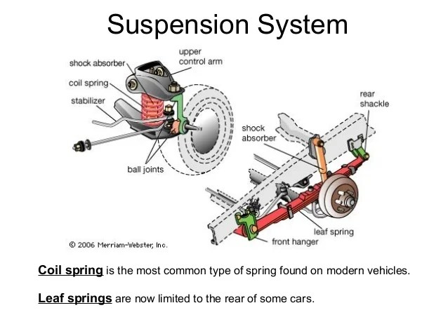 Front Suspension Diagram Front Axle Leaf Springs
