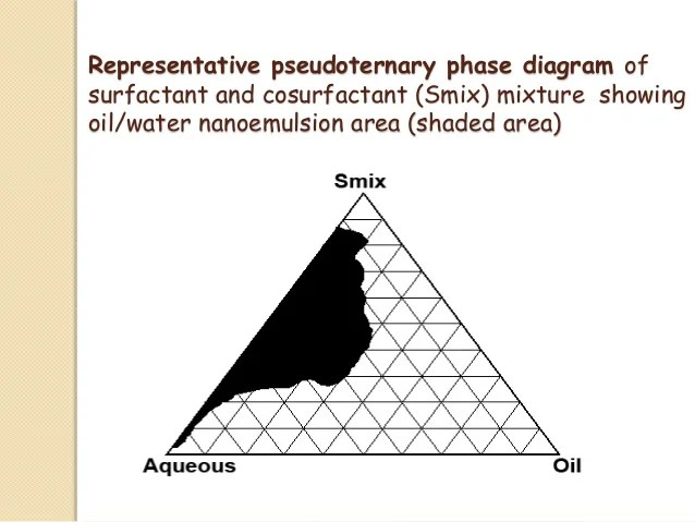 propylene phase diagram hvac thermostat wiring diagrams nanoemulsion chinchole