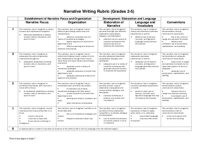 descriptive essay rubric 7th grade Clear focus maintained for intended audience strong development of the topic  for narrative and descriptive writing strong thesis statement for development of.