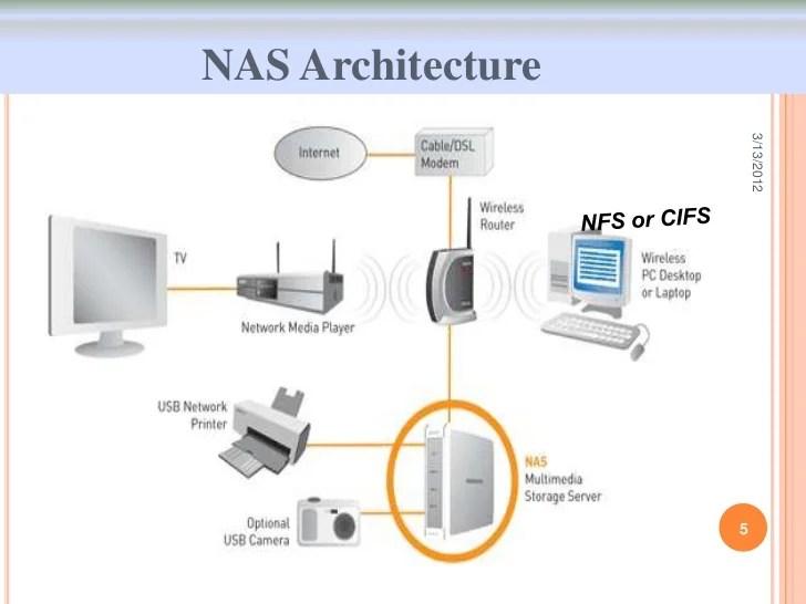 home media server wiring diagram karr alarm 2040 nas setup wired network diagramnas diagrams clicknas