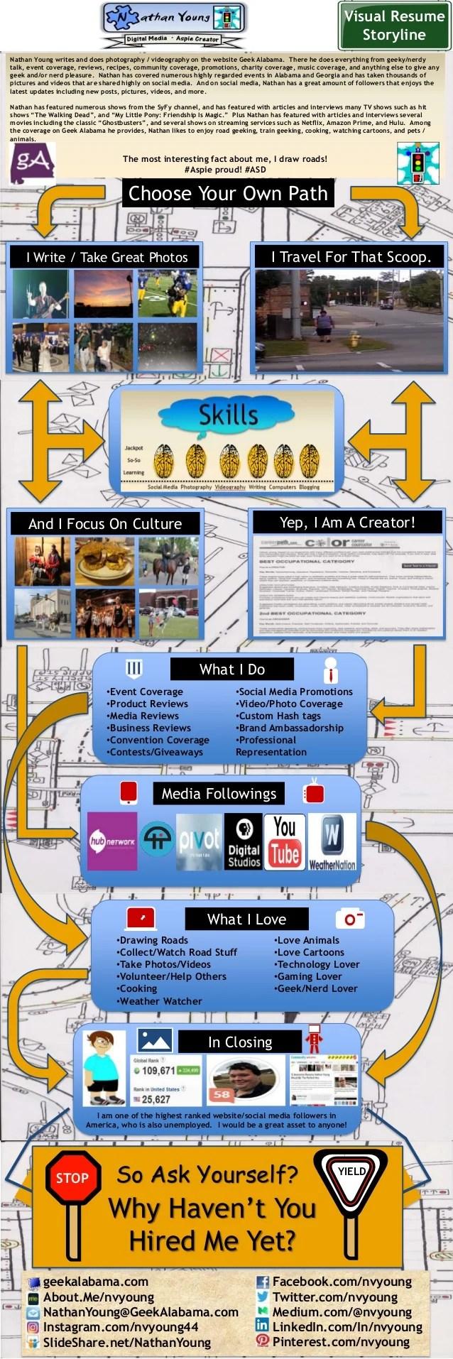 Visual Resume Storyline Facebook.com/nvyoung Twitter.com/nvyoung Medium.com