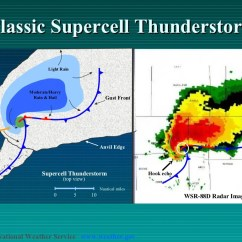 Tornado Supercell Diagram Outter Ear Labeled Human Classic Thunderstorm 5