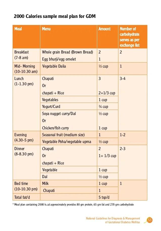 Gestational Diabetes Diet Indian : gestational, diabetes, indian, Gestational, Diabetes, South, Indian, DiabetesWalls
