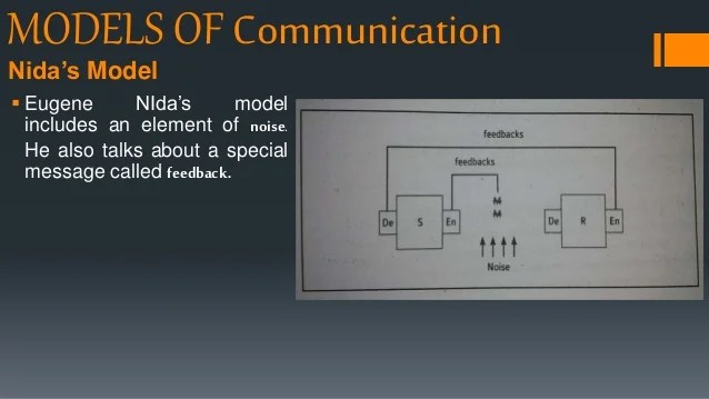 communication process model