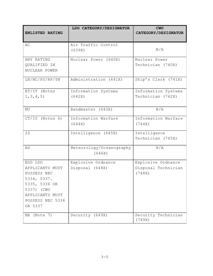 LDO CWO Handbook