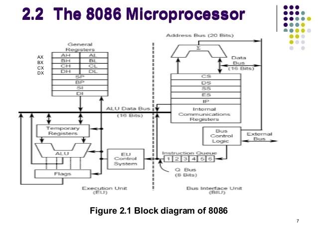 block diagram of 8086 microprocessor