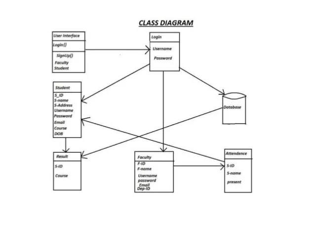 course management system class diagram 2003 toyota celica stereo wiring student best ppt screeshot 11