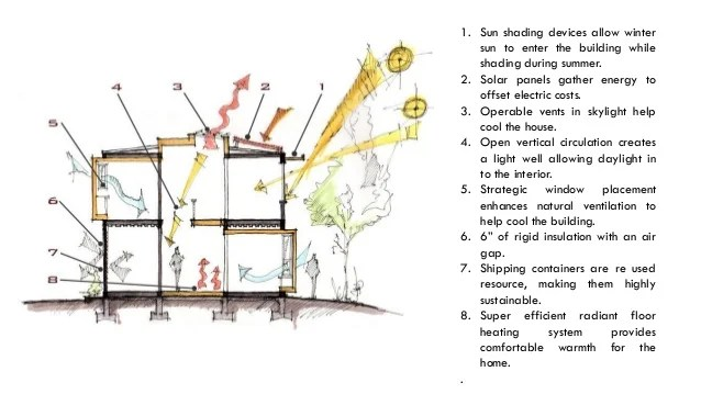 Need Of Climate Responsive Measures For Buildings
