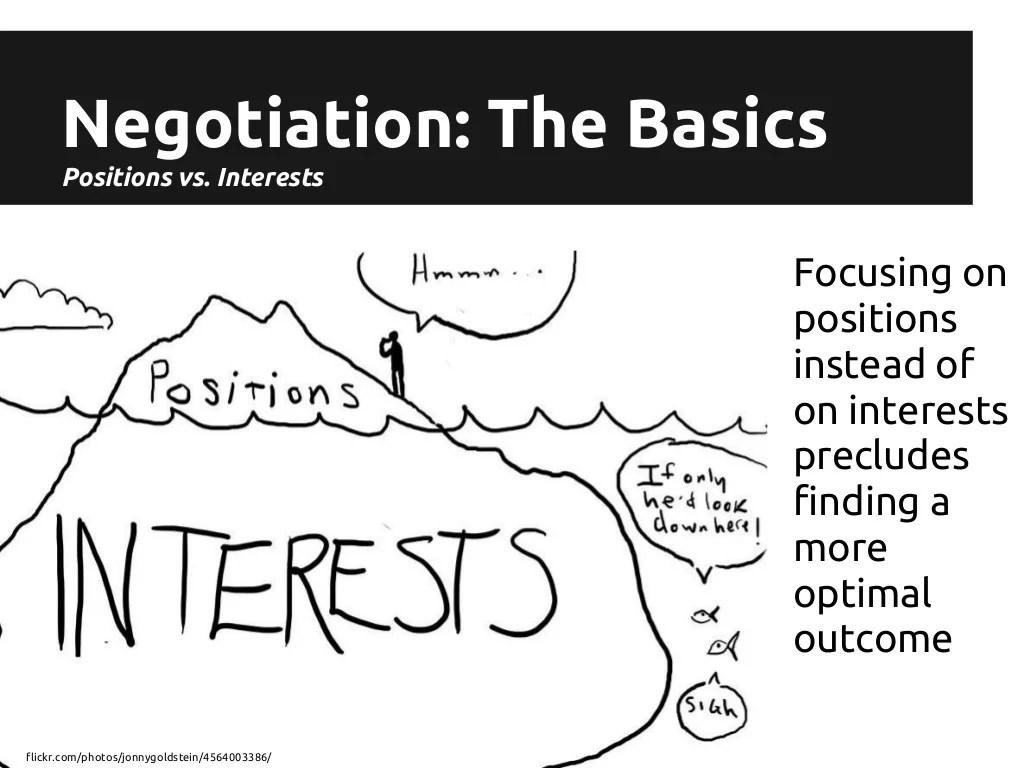 Negotiation: The Basics Positions vs.