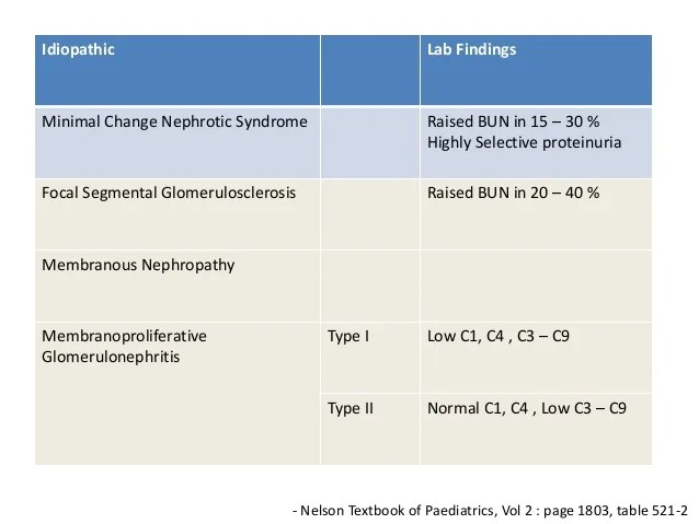 Foot Nephrotic Process Syndrome