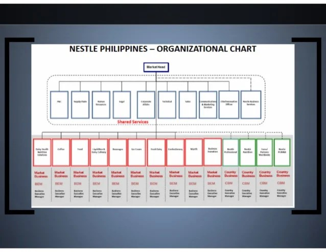 nestle philippines  organizational chart also financial statement analysis for year ended rh slideshare