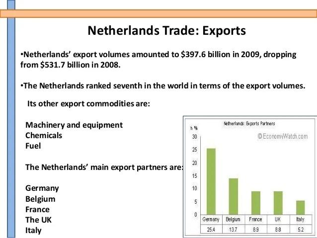 Netherlands Exports Fuel