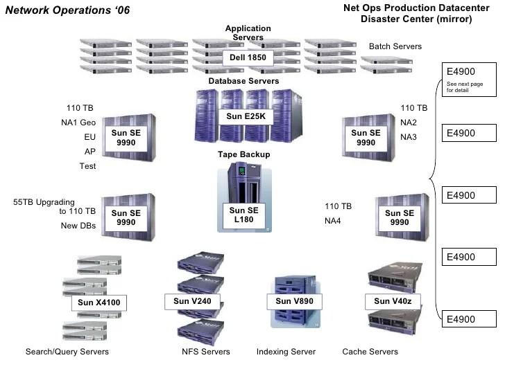 Data Center Architecture Diagram Data Center Architecture Pdf