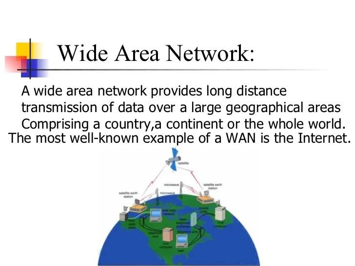 Network Topoligies