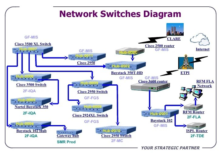 Cartoon Networks Download Data Center Network Diagram Templates