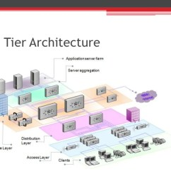 3 Tier Internet Architecture Diagram Sub Wiring Kicker Networking Basics Sales Account Manager Training