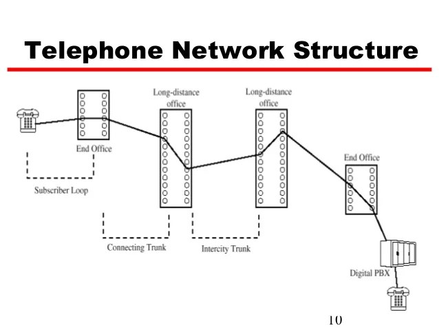 telephone network diagram mazda b2200 radio wiring all data subscriber loop manual e books carrier