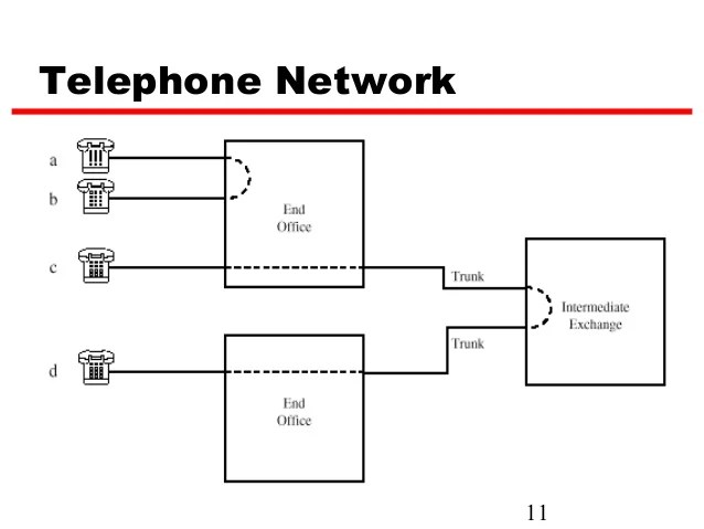 circuit switching in a telephone network